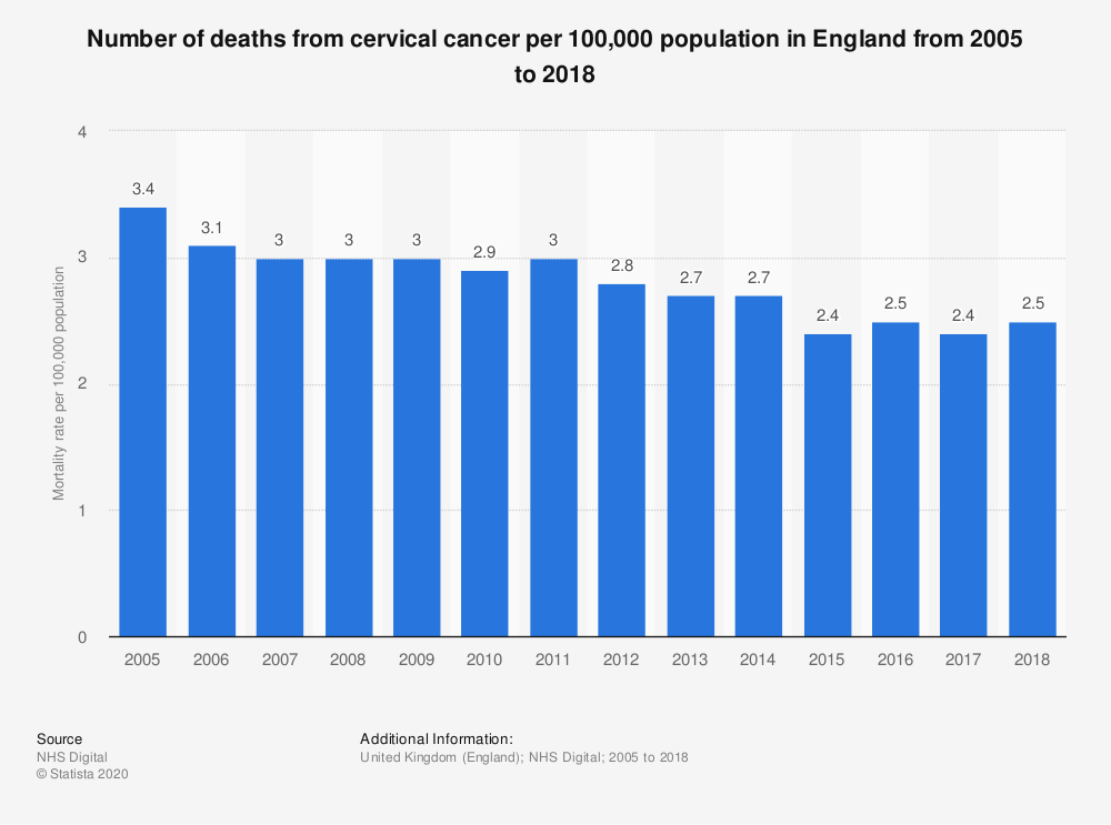 Statistic: Number of deaths from cervical cancer per 100,000 population in England from 2005 to 2018 | Statista