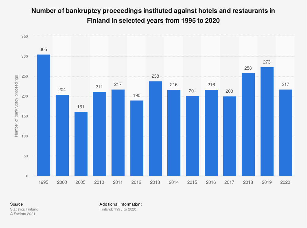 Statistic: Number of bankruptcy proceedings instituted against hotels and restaurants in Finland in selected years from 1995 to 2017, by business type | Statista