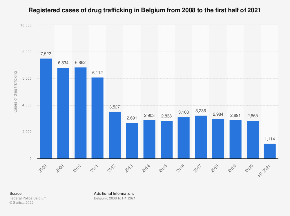 Statistic: Registered cases of drug trafficking in Belgium from 2008 to 2018 | Statista