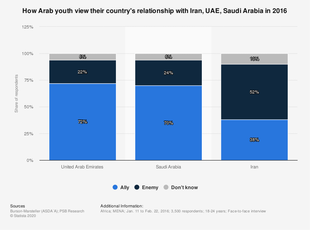 Statistic: How Arab youth view their country's relationship with Iran, UAE, Saudi Arabia in 2016 | Statista