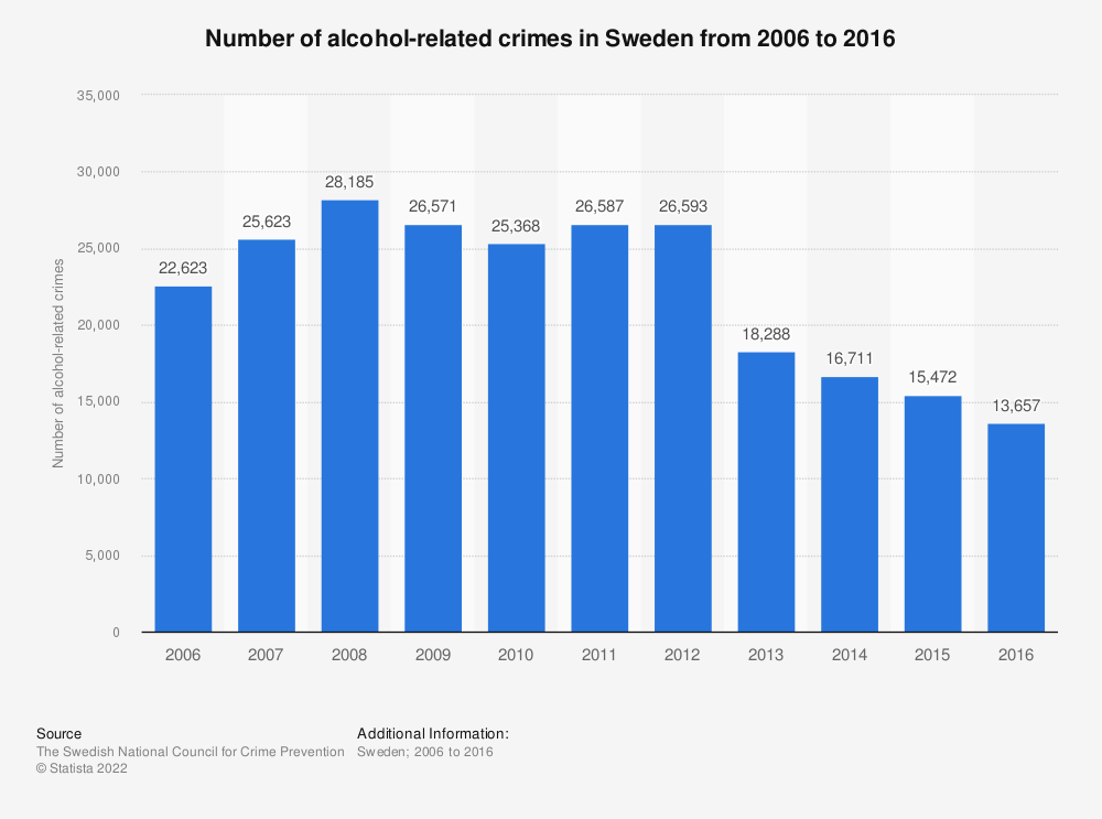 Statistic: Number of alcohol-related crimes in Sweden from 2006 to 2016 | Statista