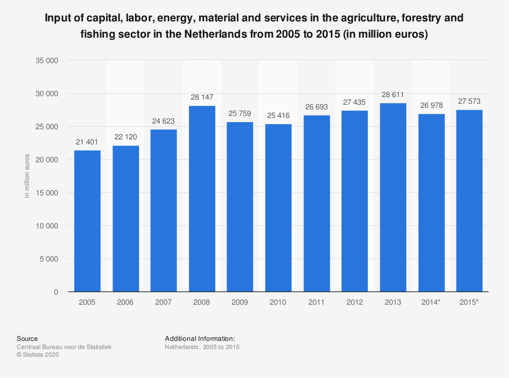 Statistic: Input of capital, labor, energy, material and services in the agriculture, forestry and fishing sector in the Netherlands from 2005 to 2015 (in million euros) | Statista
