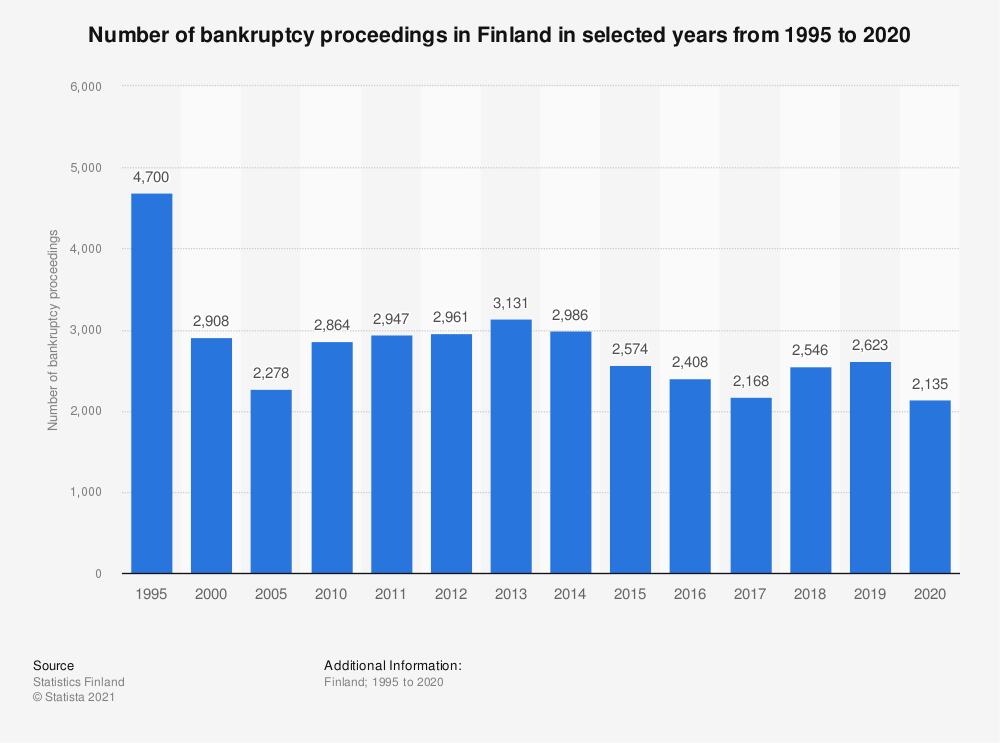 Statistic: Number of bankruptcy proceedings instituted in Finland in selected years from 1995 to 2018, by business type | Statista