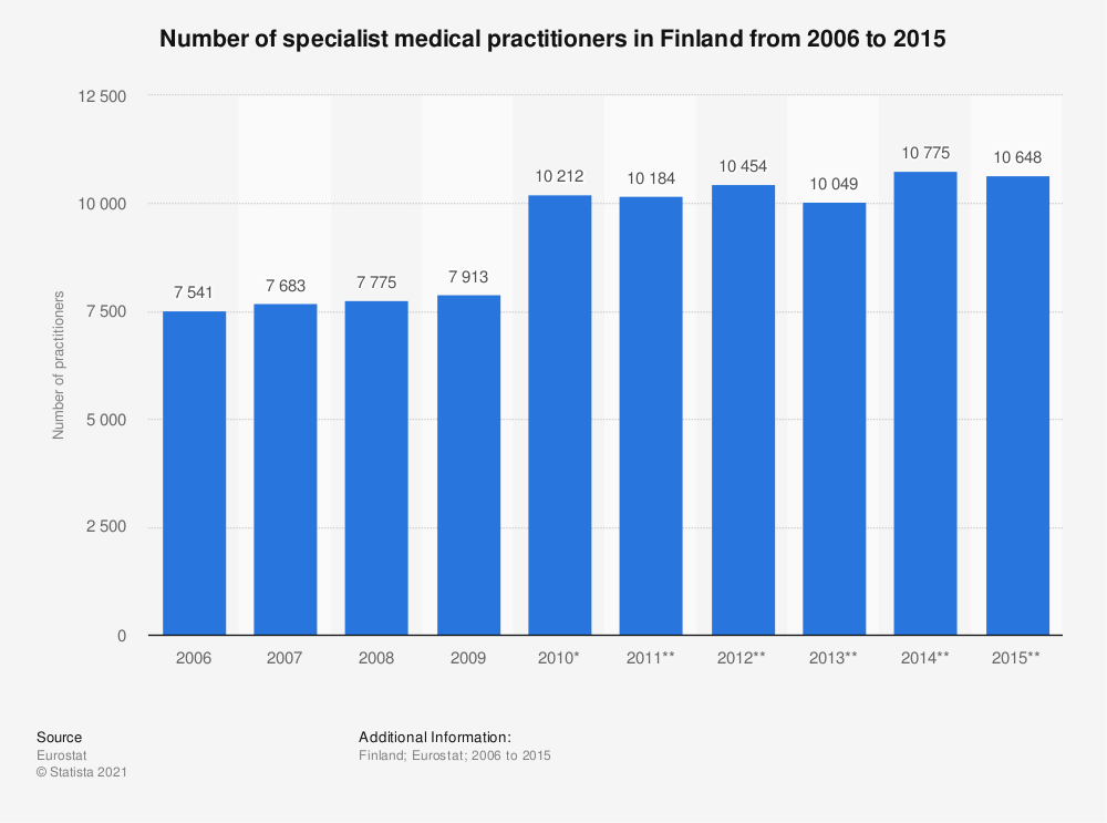 Statistic: Number of specialist medical practitioners in Finland from 2006 to 2015 | Statista