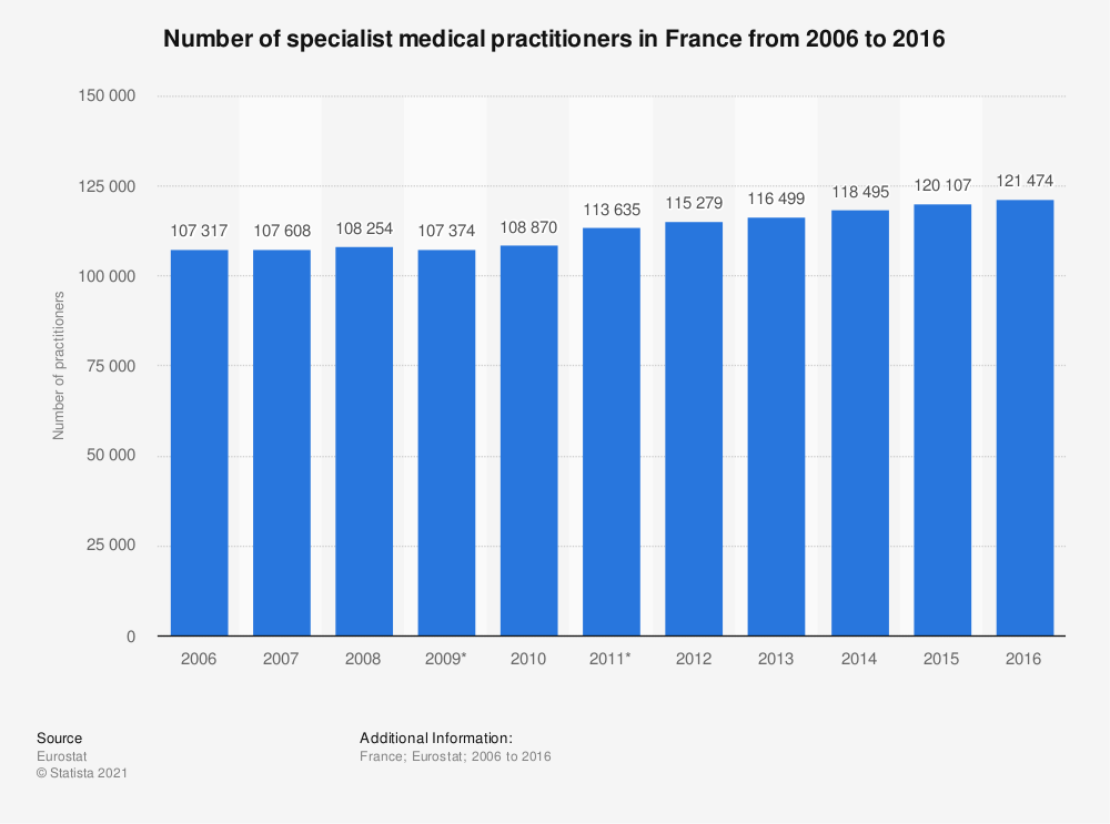 Statistic: Number of specialist medical practitioners in France from 2006 to 2016 | Statista