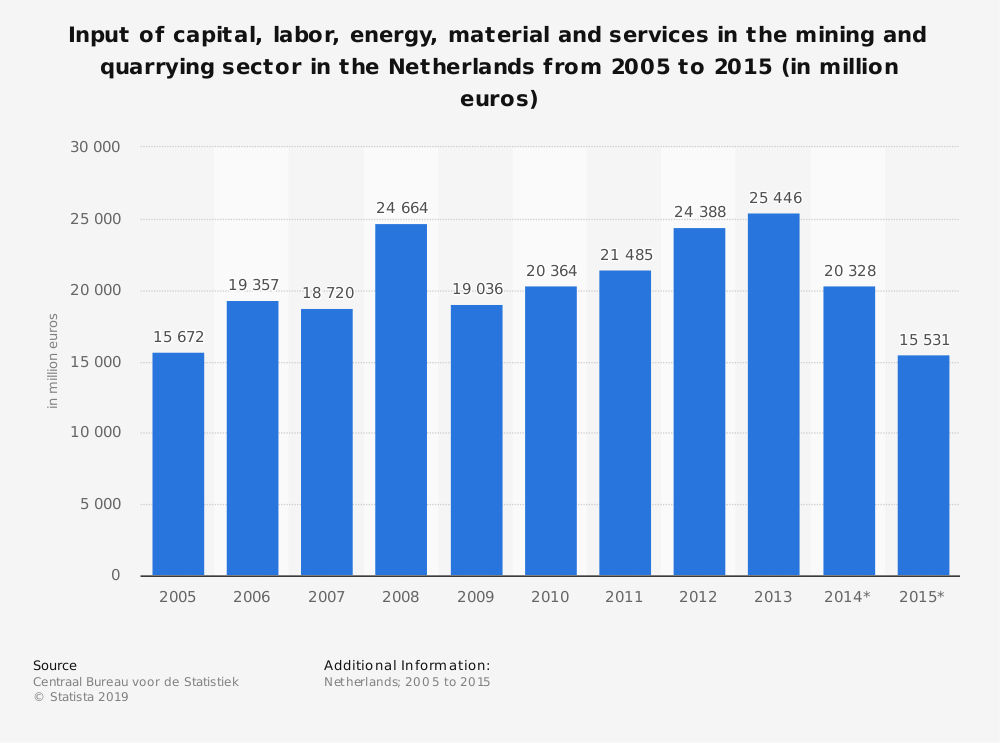 Statistic: Input of capital, labor, energy, material and services in the mining and quarrying sector in the Netherlands from 2005 to 2015 (in million euros) | Statista