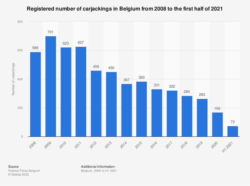 Statistic: Registered number of carjackings in Belgium from 2008 to 2018 | Statista