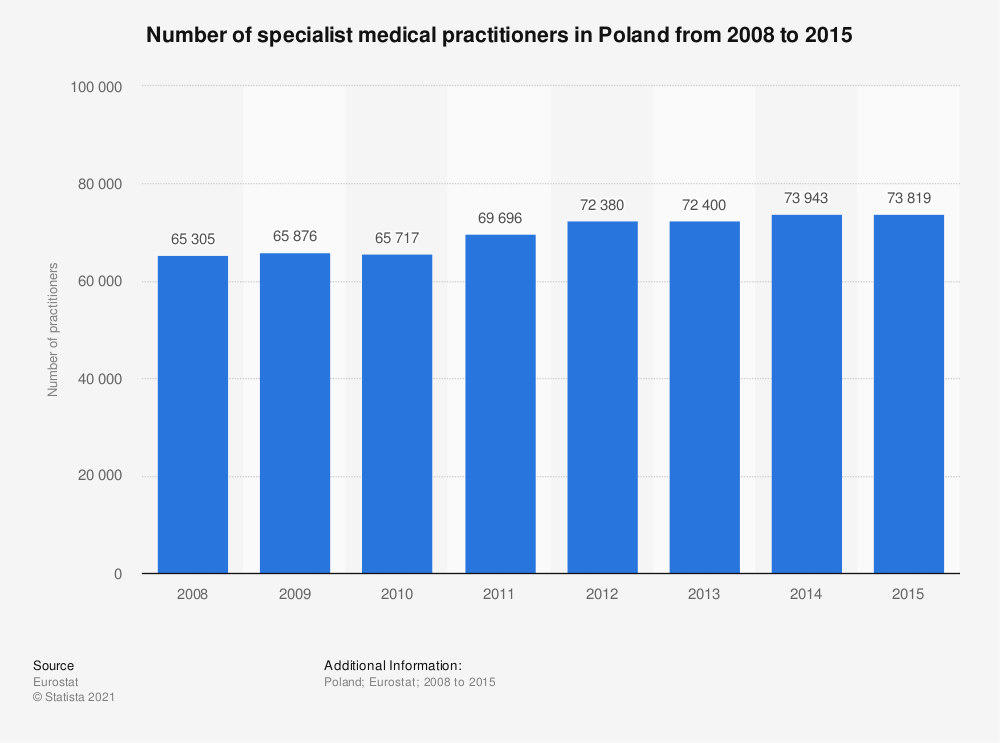 Statistic: Number of specialist medical practitioners in Poland from 2008 to 2015 | Statista