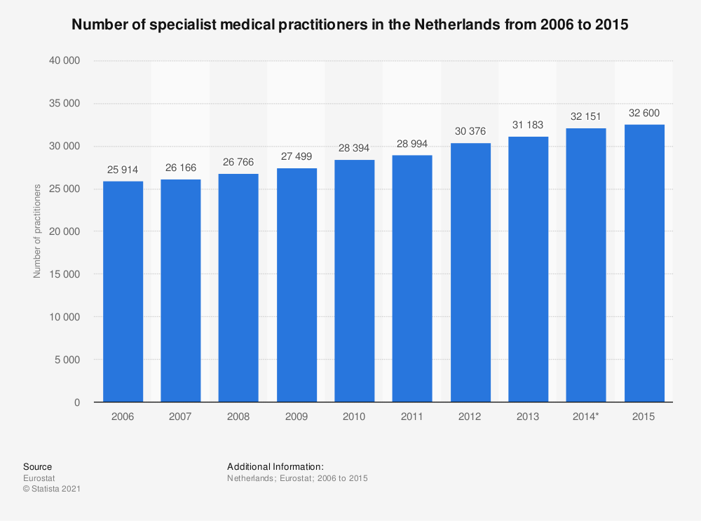 Statistic: Number of specialist medical practitioners in the Netherlands from 2006 to 2015 | Statista
