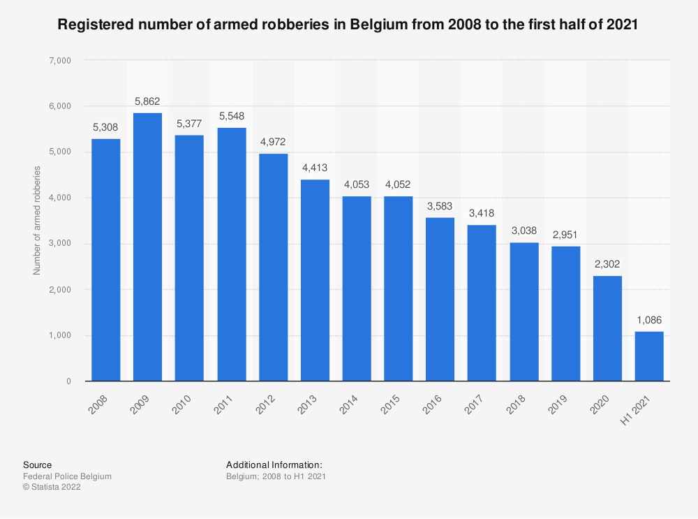 Statistic: Registered number of armed robberies in Belgium from 2008 to 2019 | Statista