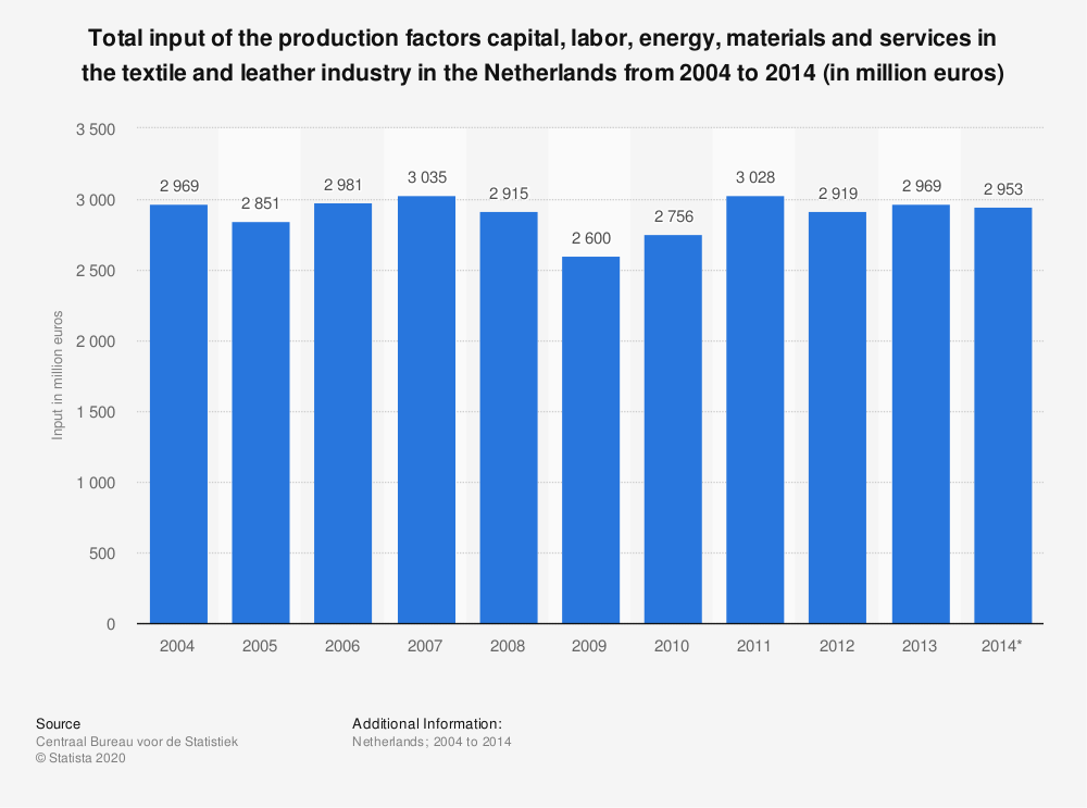 Statistic: Total input of the production factors capital, labor, energy, materials and services in the textile and leather industry in the Netherlands from 2004 to 2014 (in million euros) | Statista