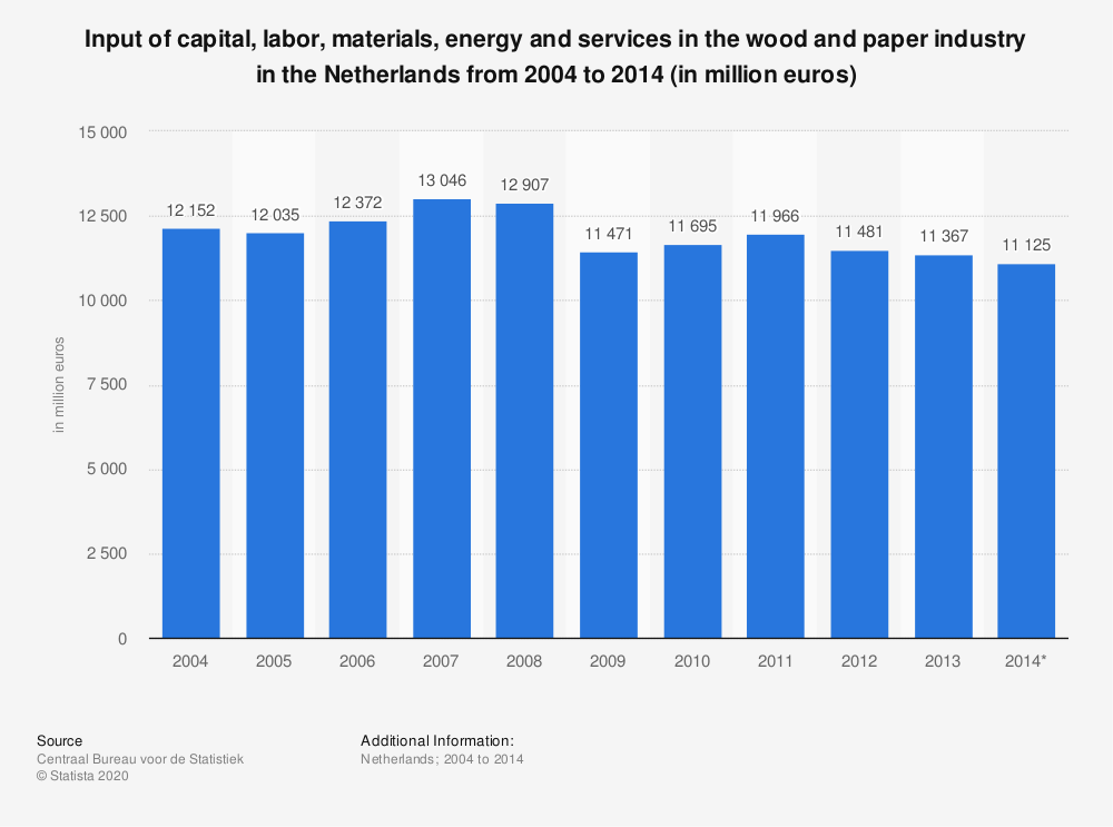 Statistic: Input of capital, labor, materials, energy and services in the wood and paper industry in the Netherlands from 2004 to 2014 (in million euros) | Statista