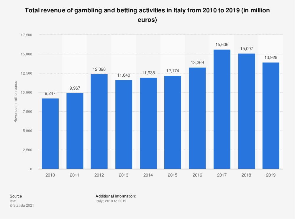 Statistic: Annual turnover of gambling and betting activities in Italy from 2010 to 2016 (in 1,000 euros) | Statista