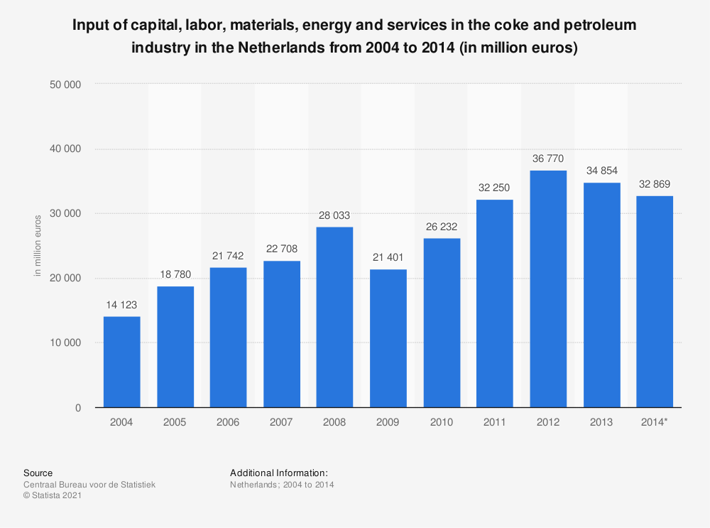 Statistic: Input of capital, labor, materials, energy and services in the coke and petroleum industry in the Netherlands from 2004 to 2014 (in million euros) | Statista