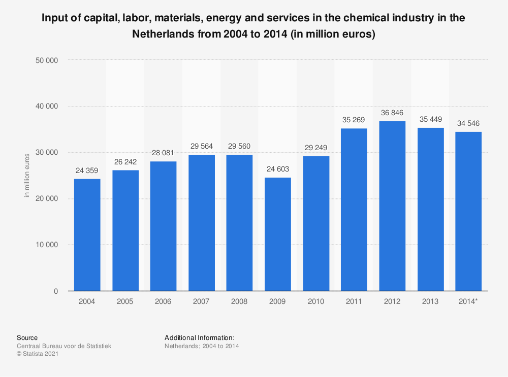 Statistic: Input of capital, labor, materials, energy and services in the chemical industry in the Netherlands from 2004 to 2014 (in million euros) | Statista