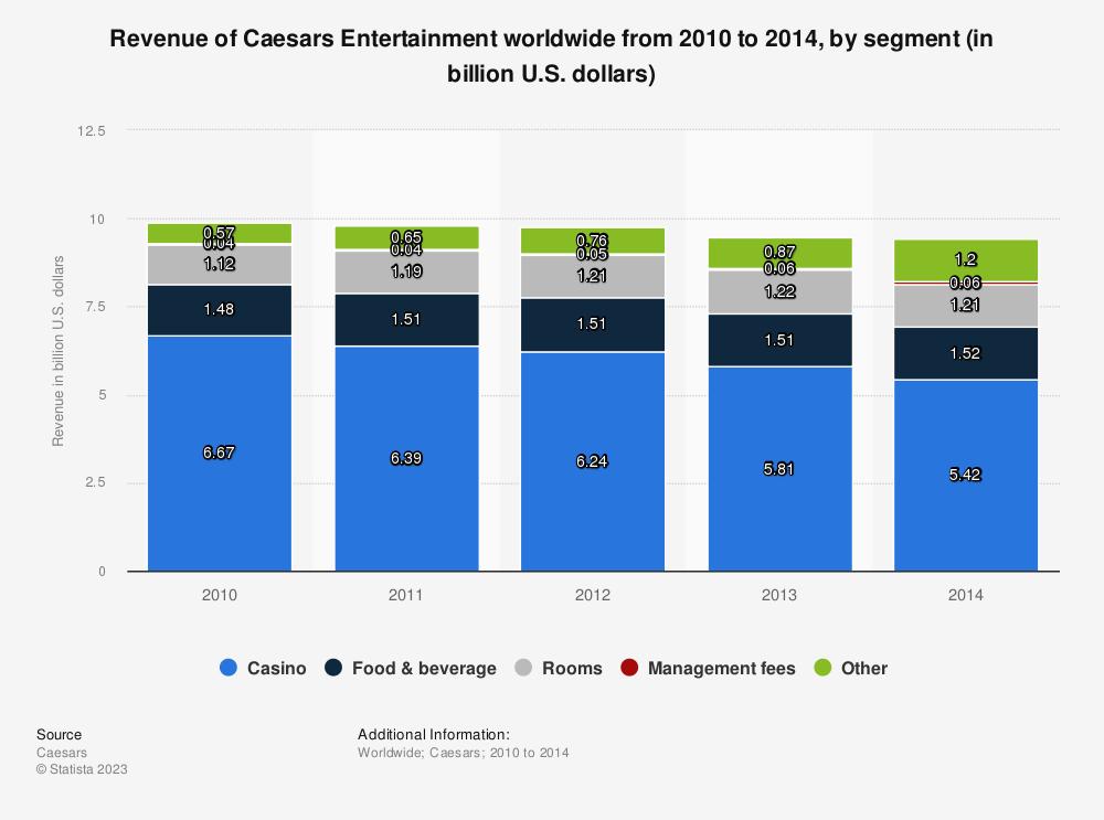 Statistic: Revenue of Caesars Entertainment worldwide from 2010 to 2014, by segment (in billion U.S. dollars)   Statista