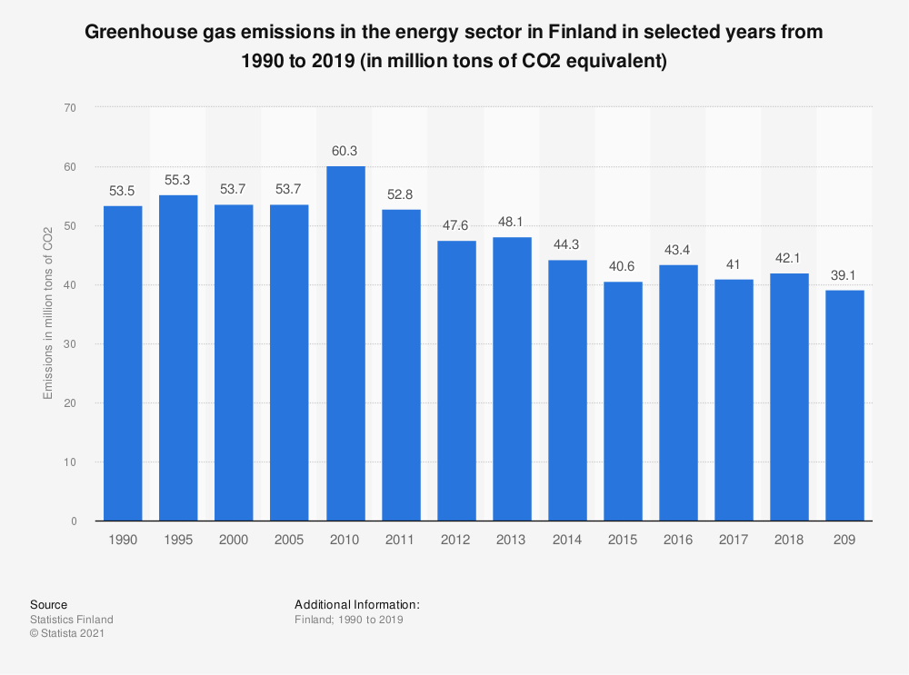 Statistic: Greenhouse gas emissions in the energy sector in Finland in selected years from 1990 to 2017 (in million tons of CO2 equivalent) | Statista