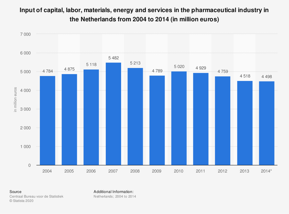 Statistic: Input of capital, labor, materials, energy and services in the pharmaceutical industry in the Netherlands from 2004 to 2014 (in million euros) | Statista