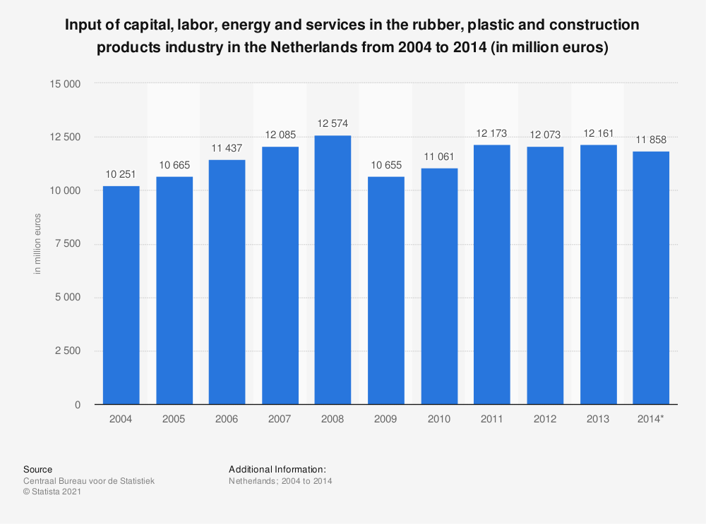 Statistic: Input of capital, labor, energy and services in the rubber, plastic and construction products industry in the Netherlands from 2004 to 2014 (in million euros) | Statista