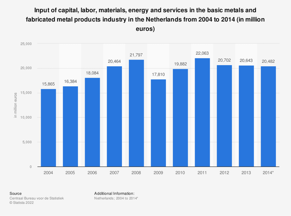 Statistic: Input of capital, labor, materials, energy and services in the basic metals and fabricated metal products industry in the Netherlands from 2004 to 2014 (in million euros) | Statista