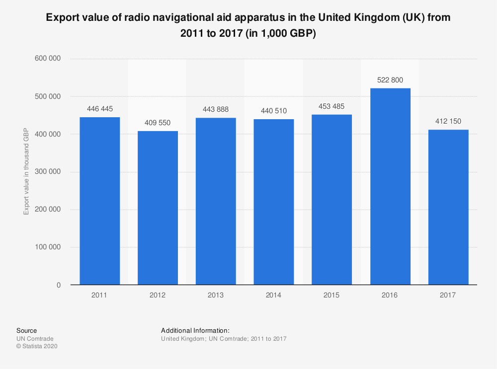 Statistic: Export value of radio navigational aid apparatus in the United Kingdom (UK) from 2011 to 2017 (in 1,000 GBP) | Statista