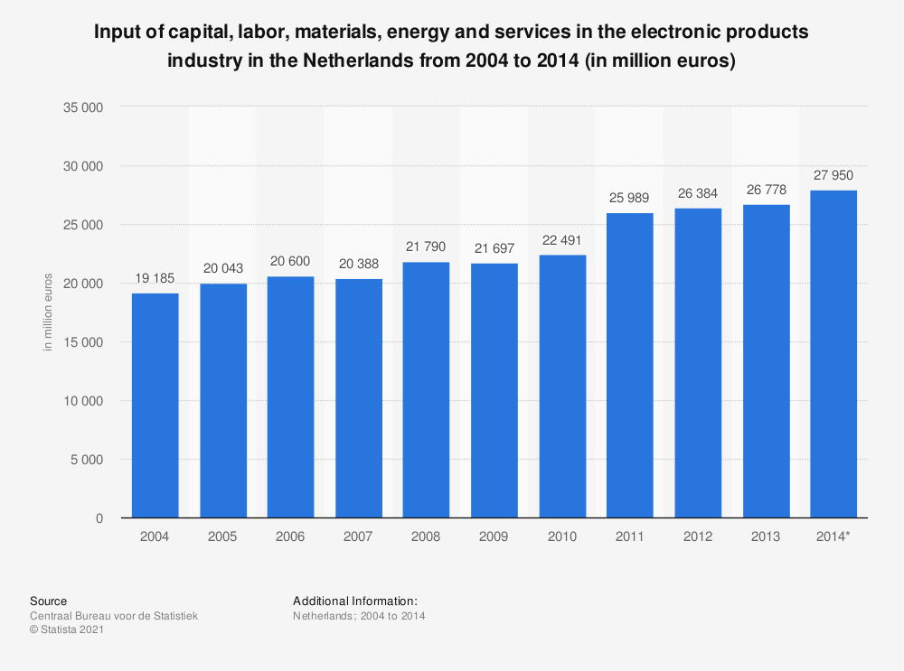 Statistic: Input of capital, labor, materials, energy and services in the electronic products industry in the Netherlands from 2004 to 2014 (in million euros) | Statista