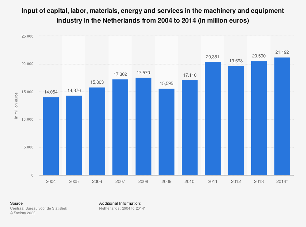 Statistic: Input of capital, labor, materials, energy and services in the machinery and equipment industry in the Netherlands from 2004 to 2014 (in million euros) | Statista