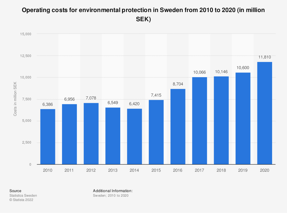 Statistic: Operating costs for environmental protection from 2009 to 2019 in Sweden (in million SEK) | Statista
