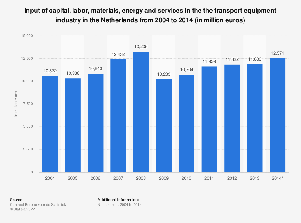 Statistic: Input of capital, labor, materials, energy and services in the the transport equipment industry in the Netherlands from 2004 to 2014 (in million euros) | Statista
