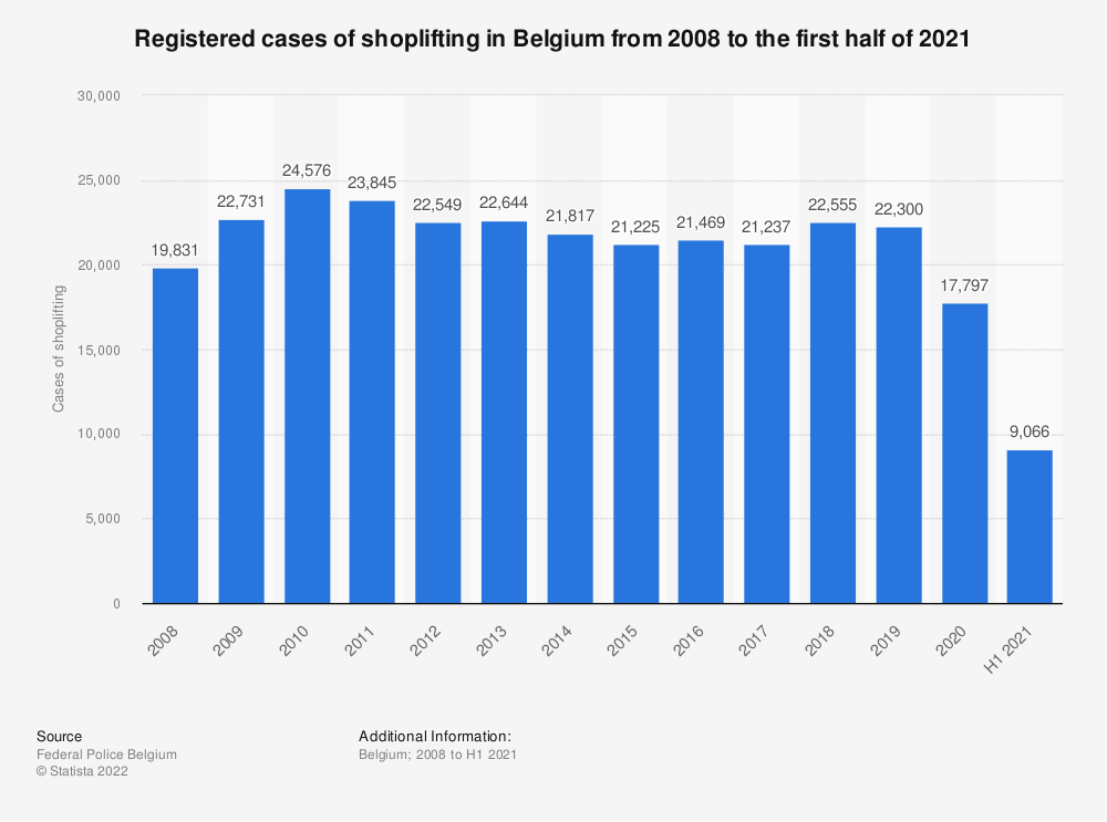 Statistic: Registered cases of shoplifting in Belgium from 2007 to 2017 | Statista