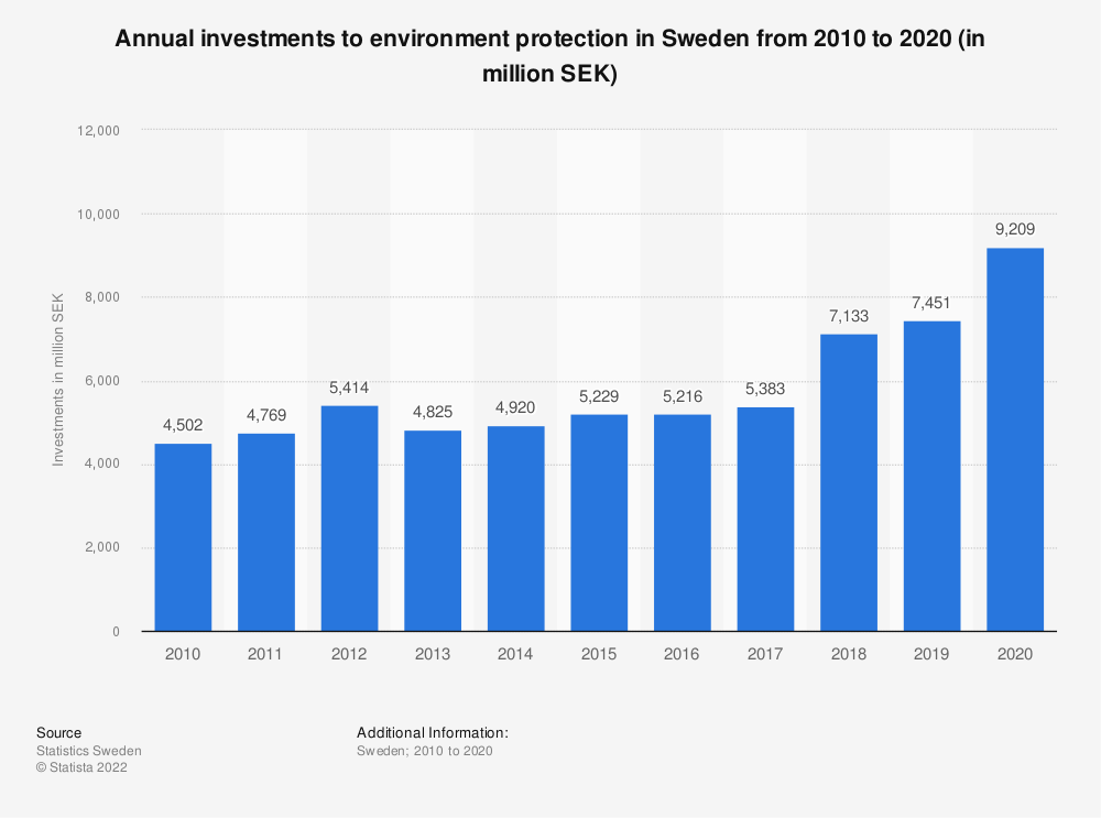 Statistic: Annual investments to environment protection from 2007 to 2017 in Sweden (in million SEK) | Statista