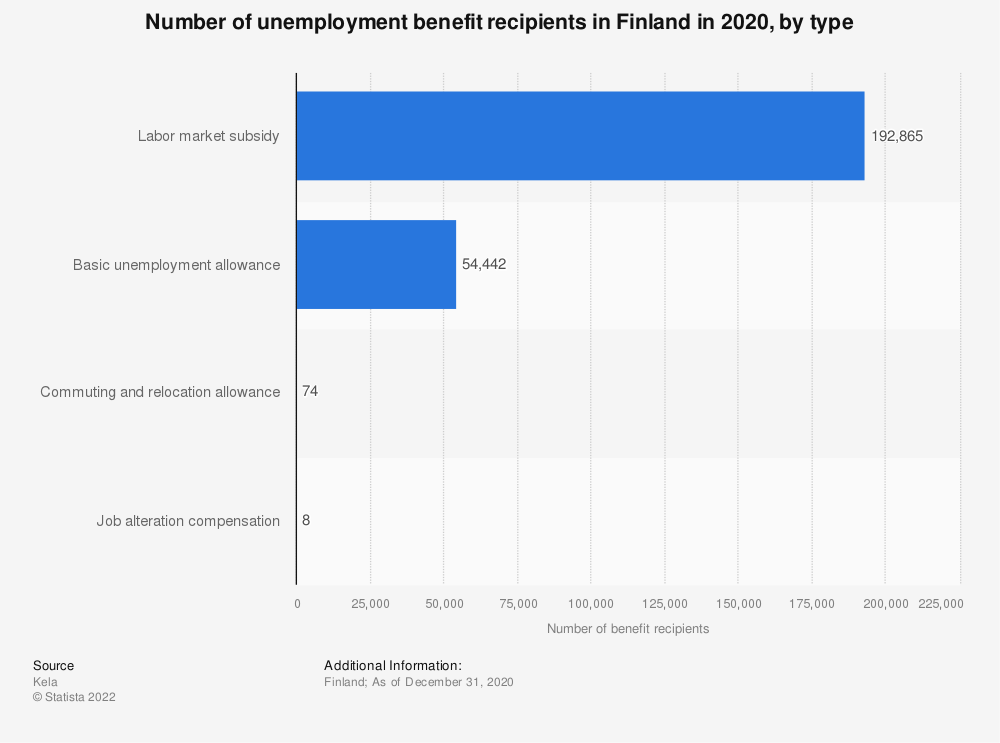Statistic: Number of unemployment benefit recipients in Finland in the end of 2016, by type | Statista