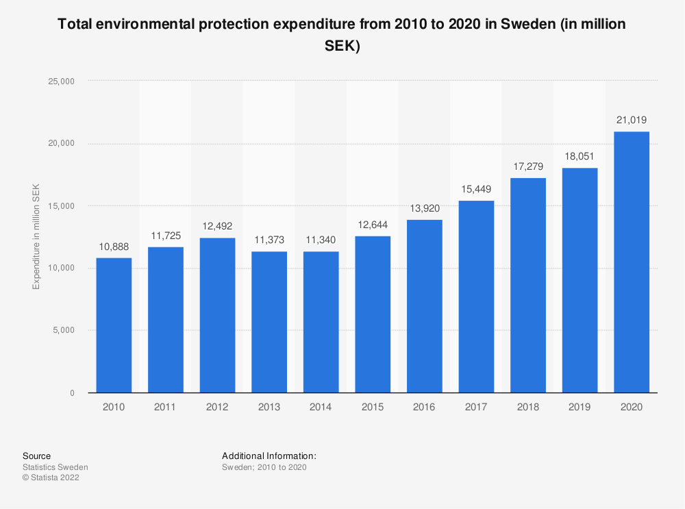 Statistic: Total environmental protection expenditure from 2009 to 2019 in Sweden (in million SEK) | Statista