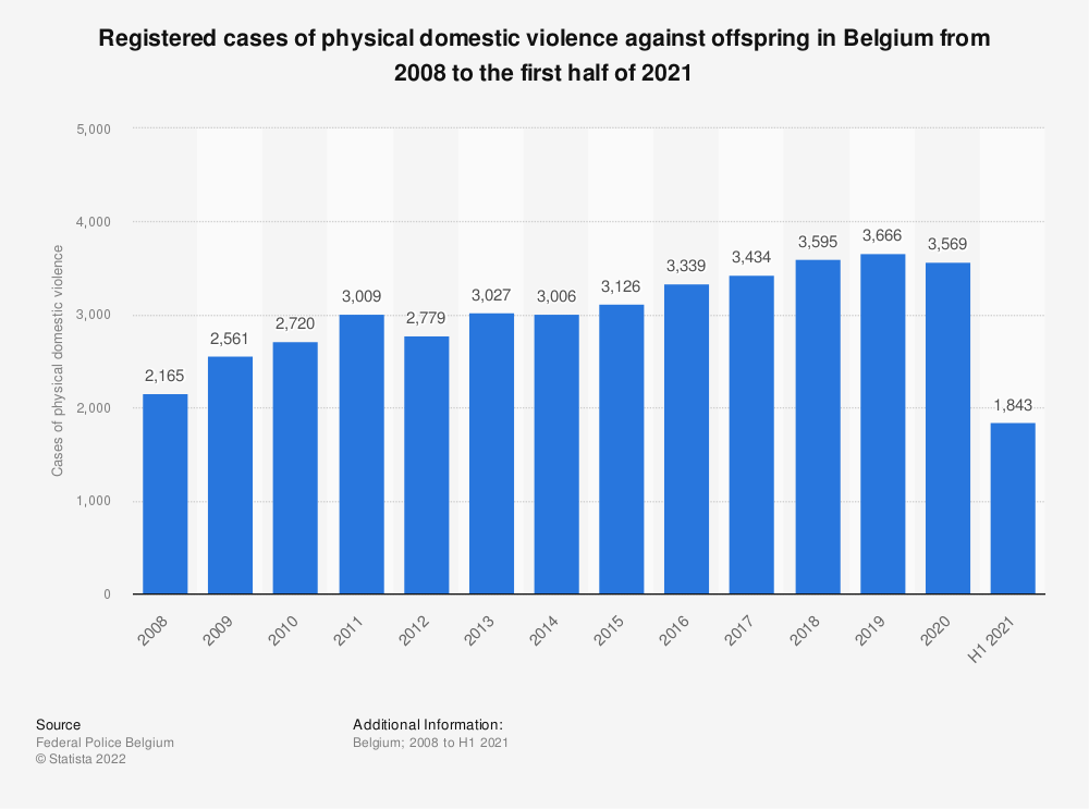Statistic: Registered cases of physical domestic violence against offspring in Belgium from 2008 to 2018 | Statista