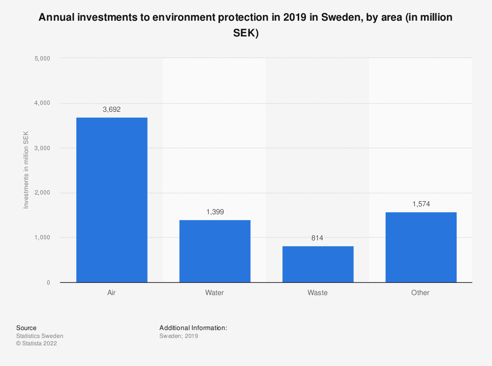 Statistic: Annual investments to environment protection in 2017 in Sweden, by area (in million SEK) | Statista