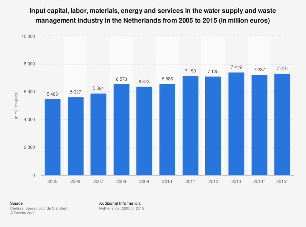 Statistic: Input capital, labor, materials, energy and services in the water supply and waste management industry in the Netherlands from 2005 to 2015 (in million euros) | Statista