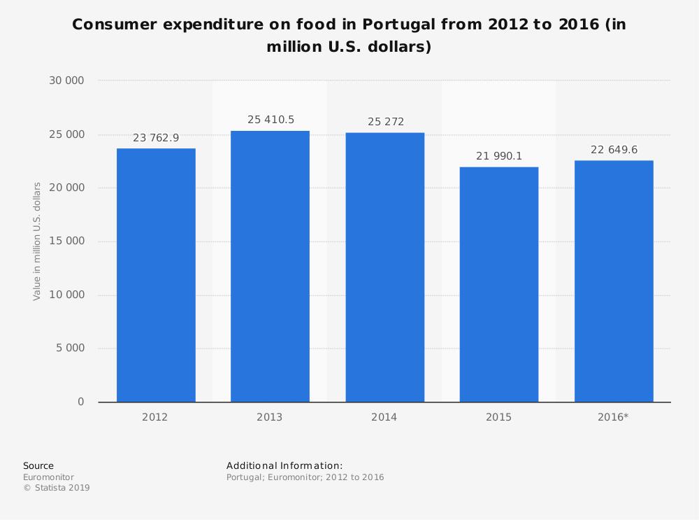 Statistic: Consumer expenditure on food in Portugal from 2012 to 2016 (in million U.S. dollars) | Statista