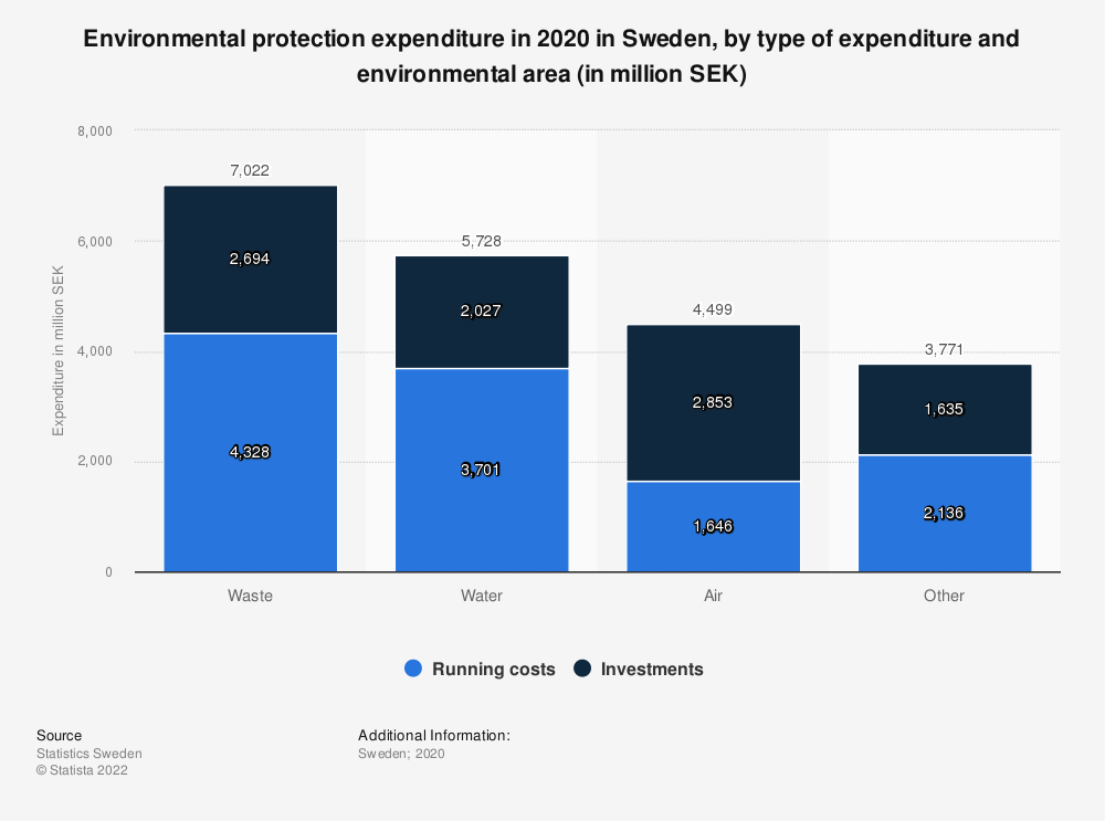 Statistic: Total environmental protection expenditure in 2019 in Sweden, by type and area (in million SEK) | Statista