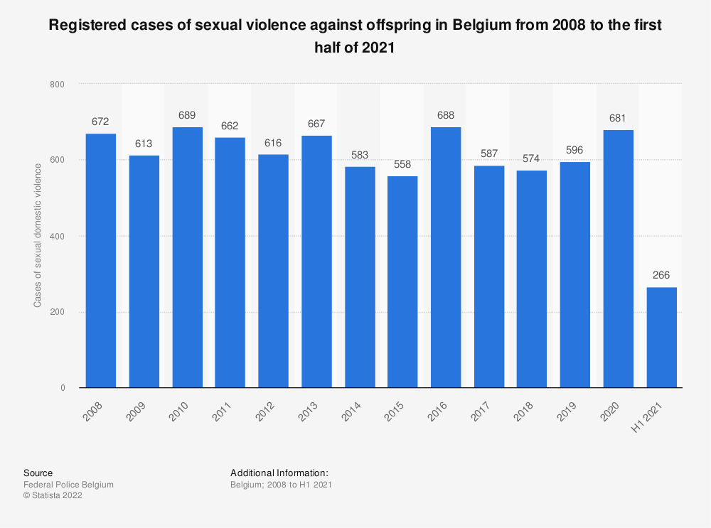 Statistic: Registered cases of sexual violence against offspring in Belgium from 2008 to 2018 | Statista