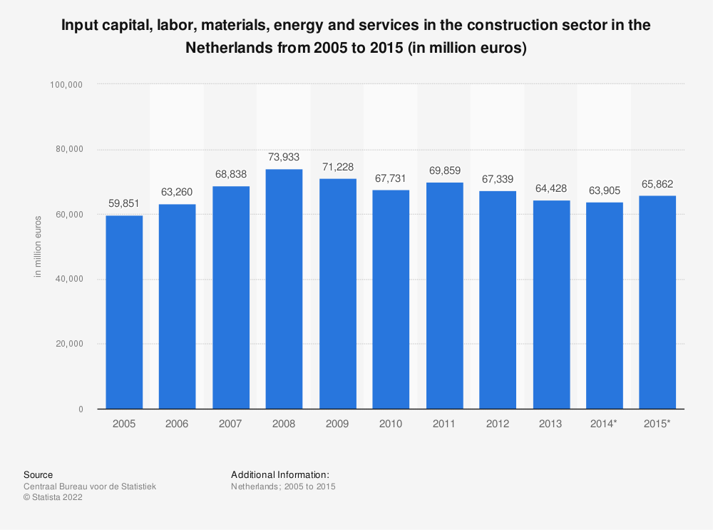 Statistic: Input capital, labor, materials, energy and services in the construction sector in the Netherlands from 2005 to 2015 (in million euros) | Statista