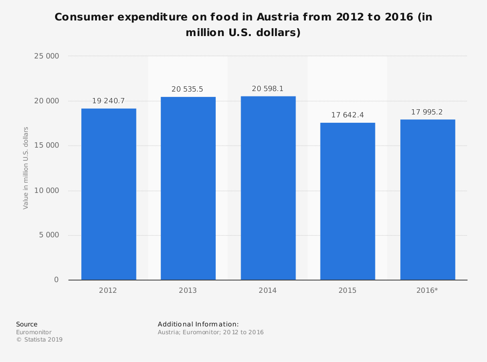 Statistic: Consumer expenditure on food in Austria from 2012 to 2016 (in million U.S. dollars) | Statista