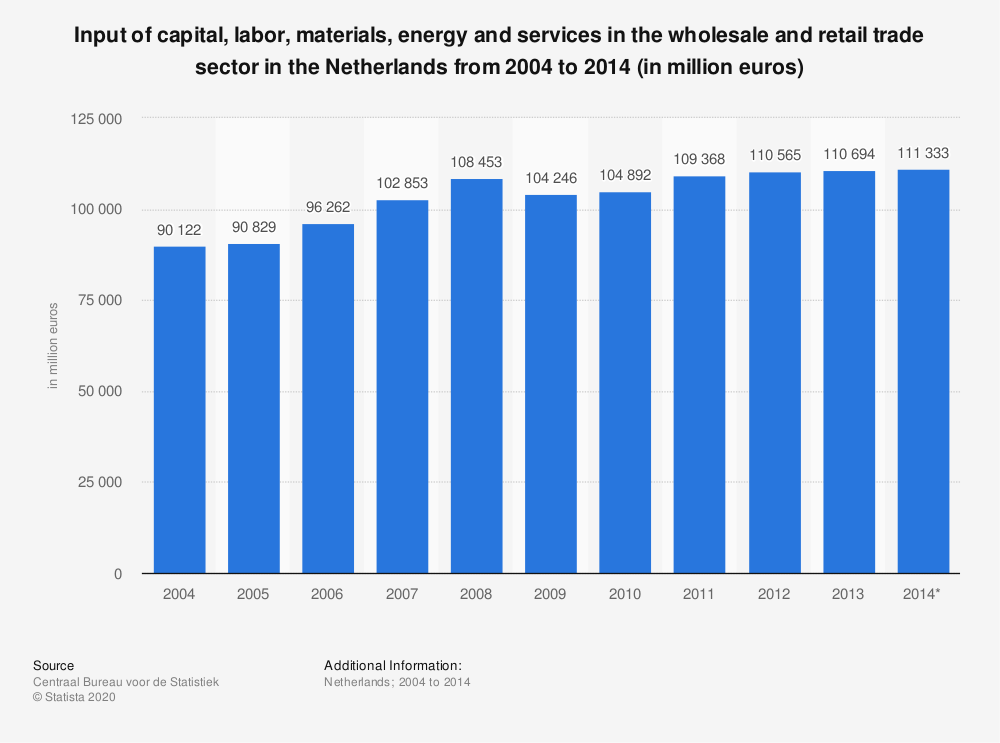 Statistic: Input of capital, labor, materials, energy and services in the wholesale and retail trade sector in the Netherlands from 2004 to 2014 (in million euros) | Statista