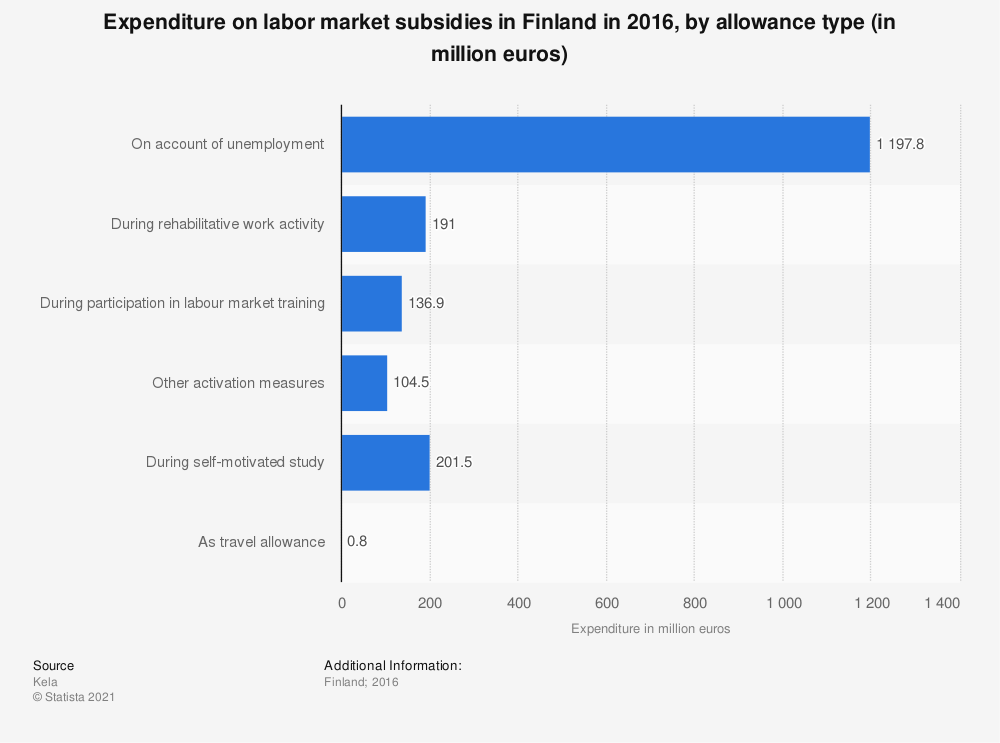 Statistic: Expenditure on labour market subsidies in Finland in 2016, by allowance type (in million euros) | Statista