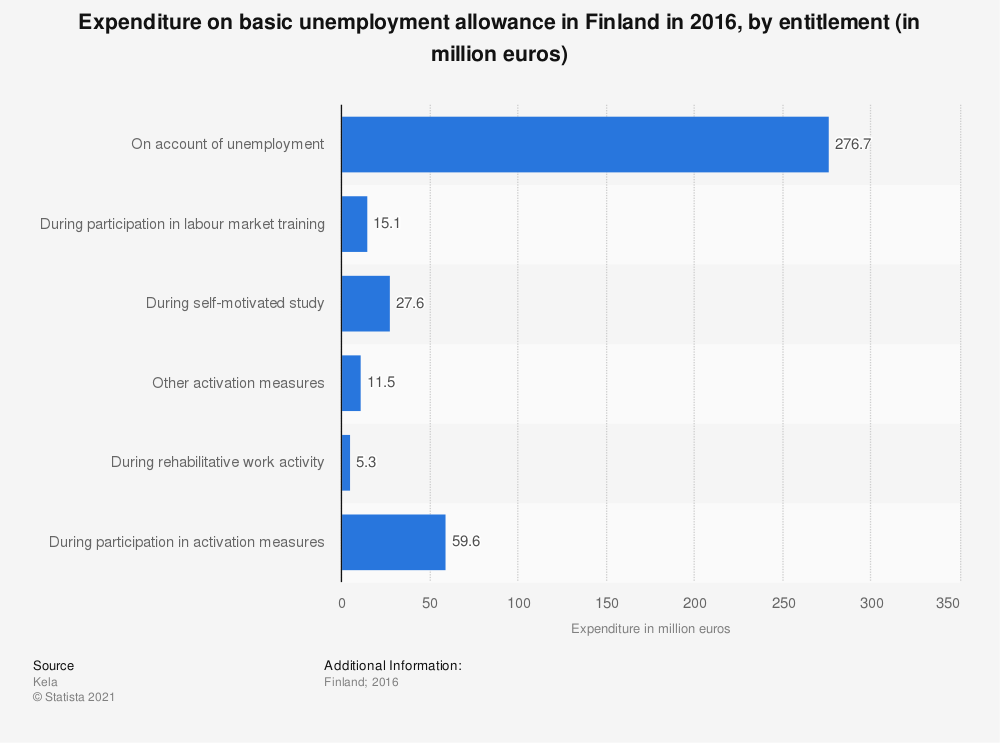 Statistic: Expenditure on basic unemployment allowance in Finland in 2016, by entitlement (in million euros) | Statista