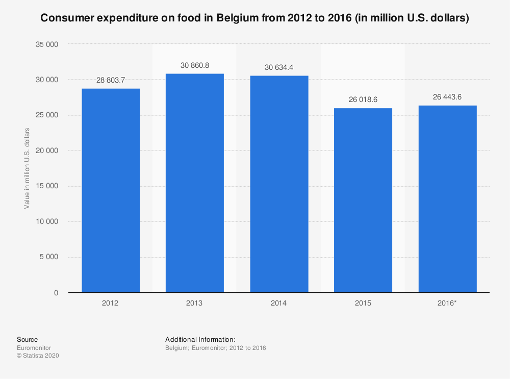 Statistic: Consumer expenditure on food in Belgium from 2012 to 2016 (in million U.S. dollars) | Statista