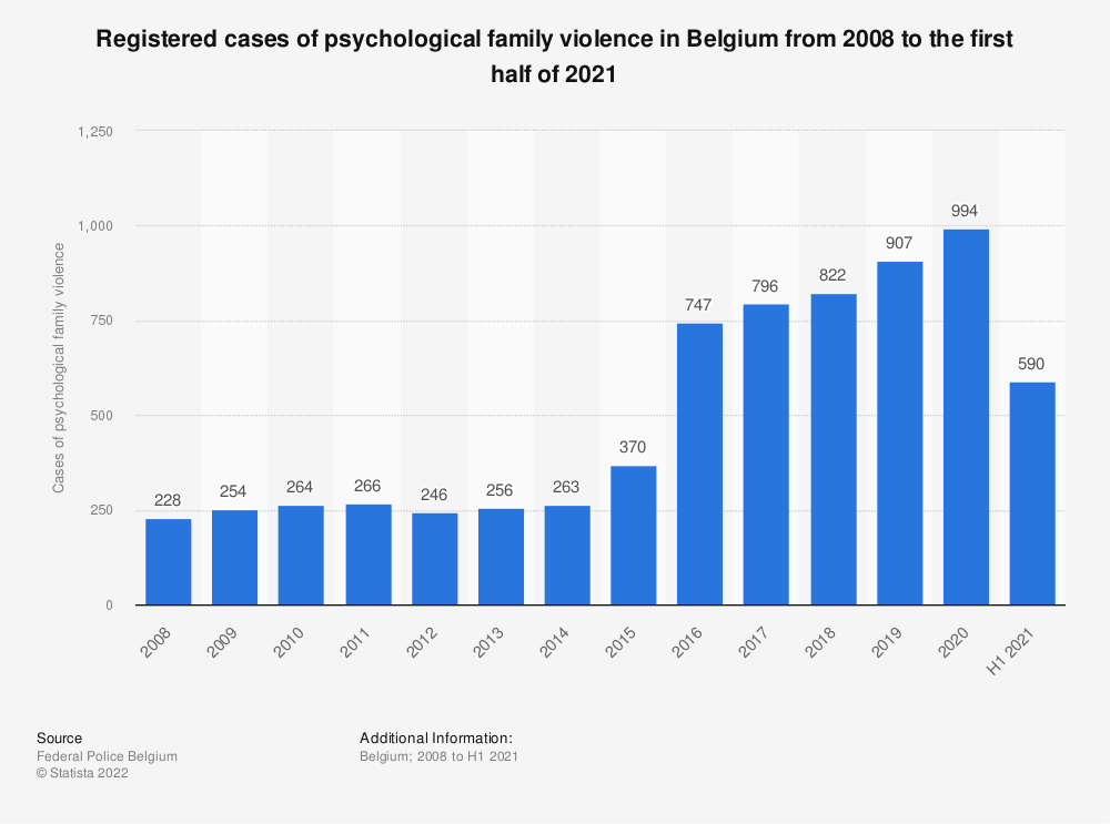 Statistic: Registered cases of psychological family violence in Belgium from 2008 to 2018 | Statista