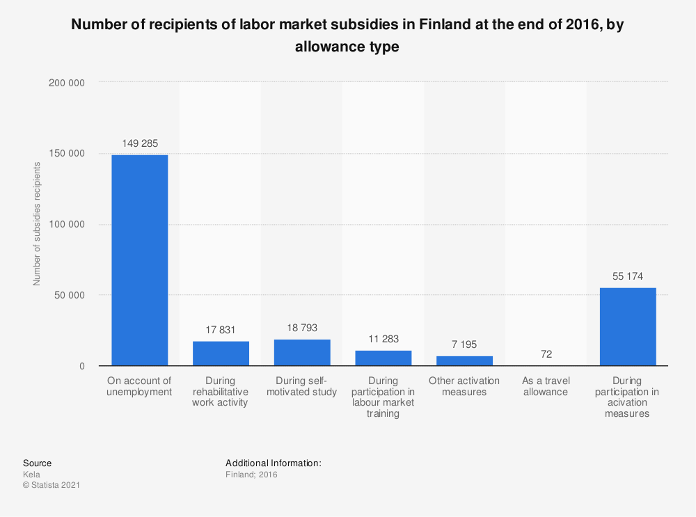 Statistic: Number of recipients of labour market subsidies in Finland at the end of 2016, by allowance type | Statista
