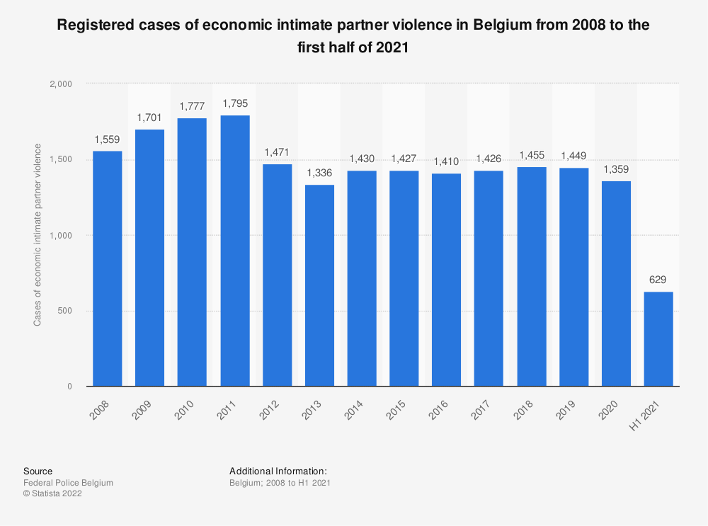 Statistic: Registered cases of economic intimate partner violence in Belgium from 2008 to 2018 | Statista