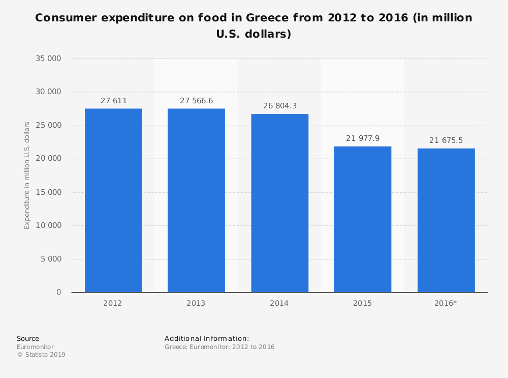 Statistic: Consumer expenditure on food in Greece from 2012 to 2016 (in million U.S. dollars) | Statista