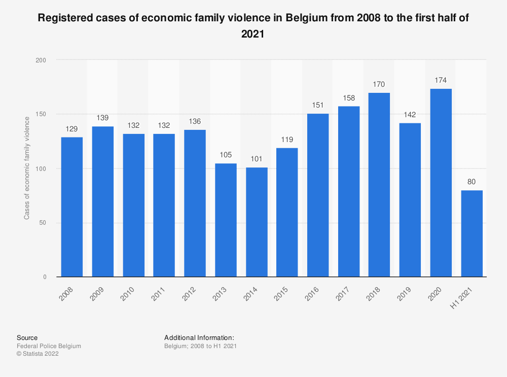 Statistic: Registered cases of economic family violence in Belgium from 2008 to 2018 | Statista